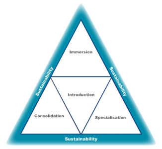 pathway triangle sustainability.png
